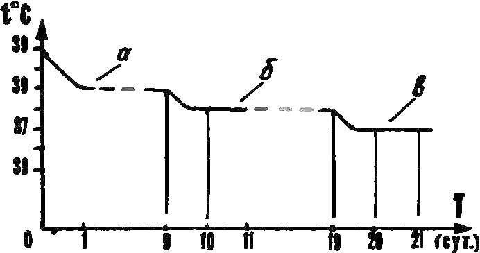Рис. 3. График температурного режима при инкубации куриных яиц