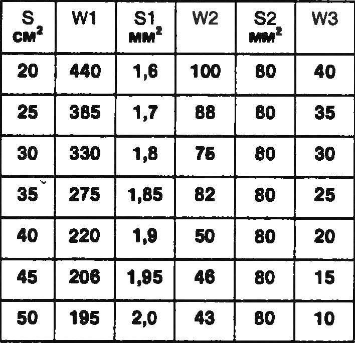 Таблица 1.