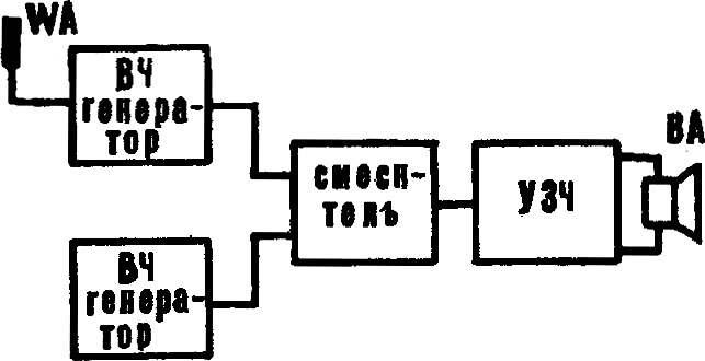 Рис. 1. Функциональная схема терменвокса.