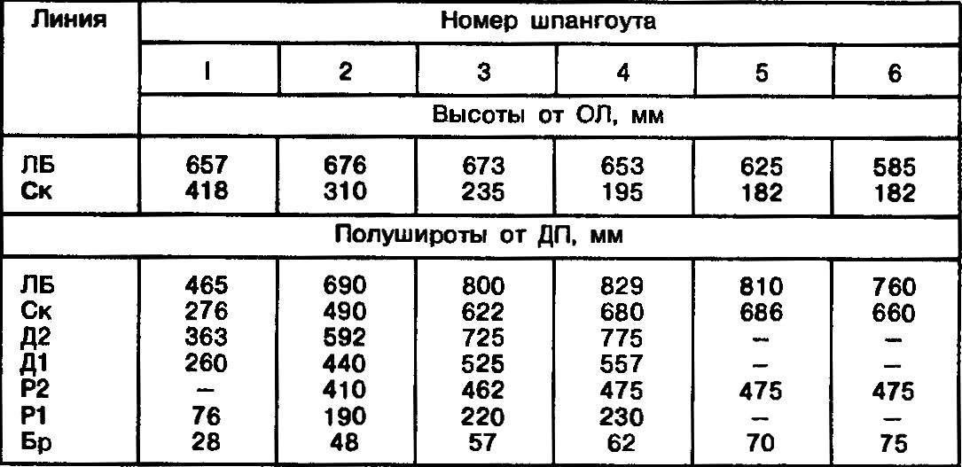 Таблица ординат теоретического чертежа.