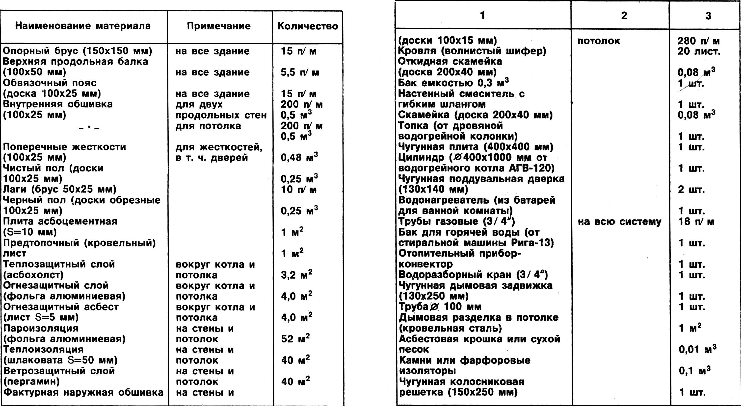 Перечень материалов для сооружения бани.