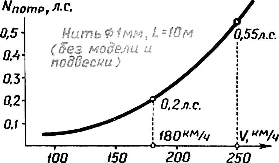Зависимость потребной мощности двигателя для преодоления аэродинамического сопротивления кордовой нити от скорости движения модели.