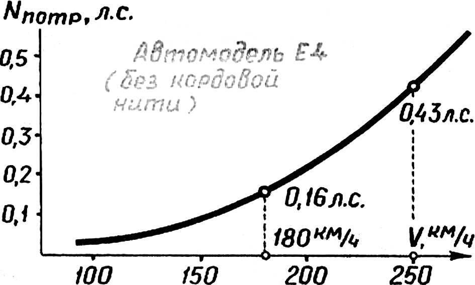 Зависимость потребной мощности двигателя для преодоления аэродинамического сопротивления модели от скорости ее движения (для класса Е4).