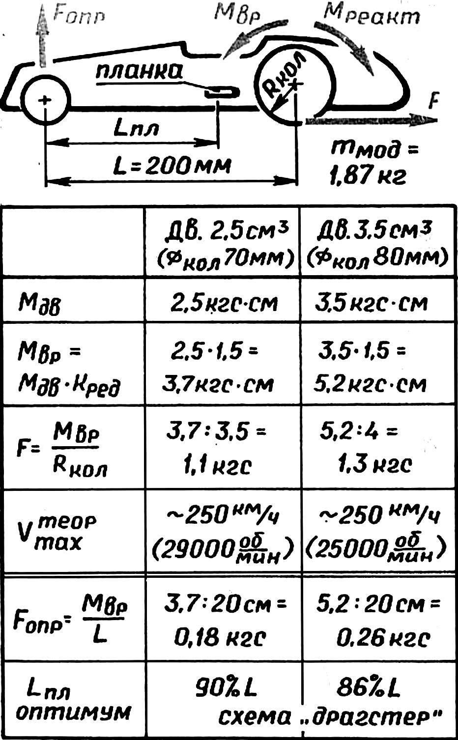 Сравнительный расчет для модели с двигателями рабочим объемом 2,5 и 3,5 см3.