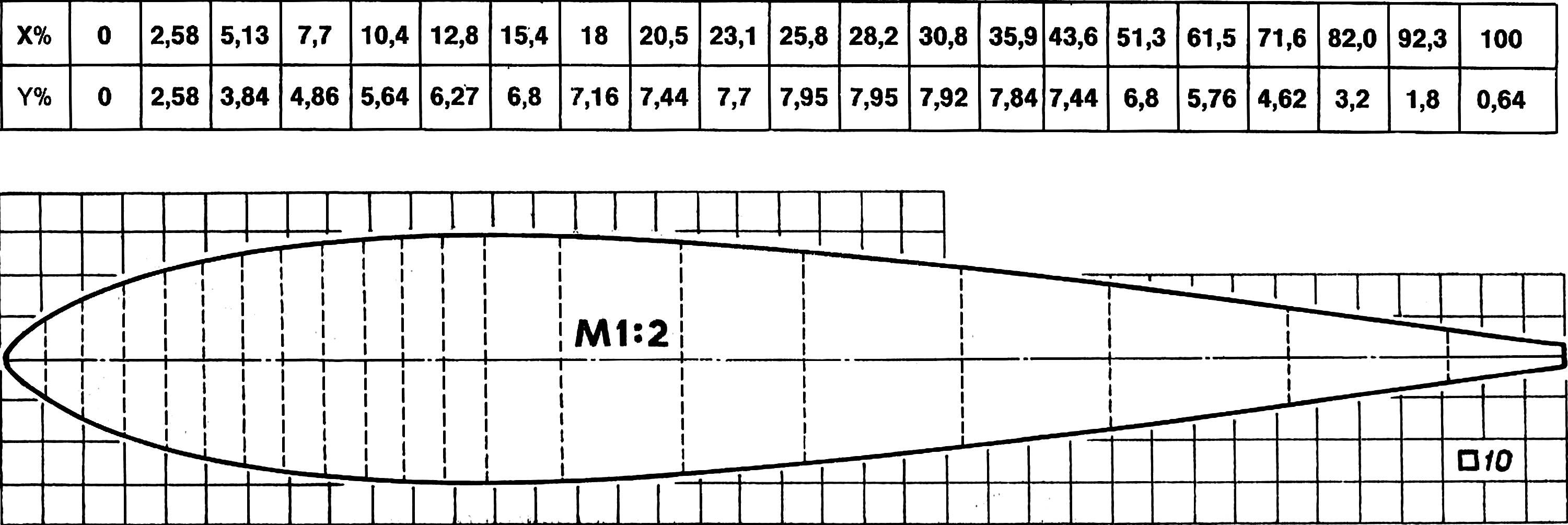 Wing profile and a table of the coordinates of the profile.