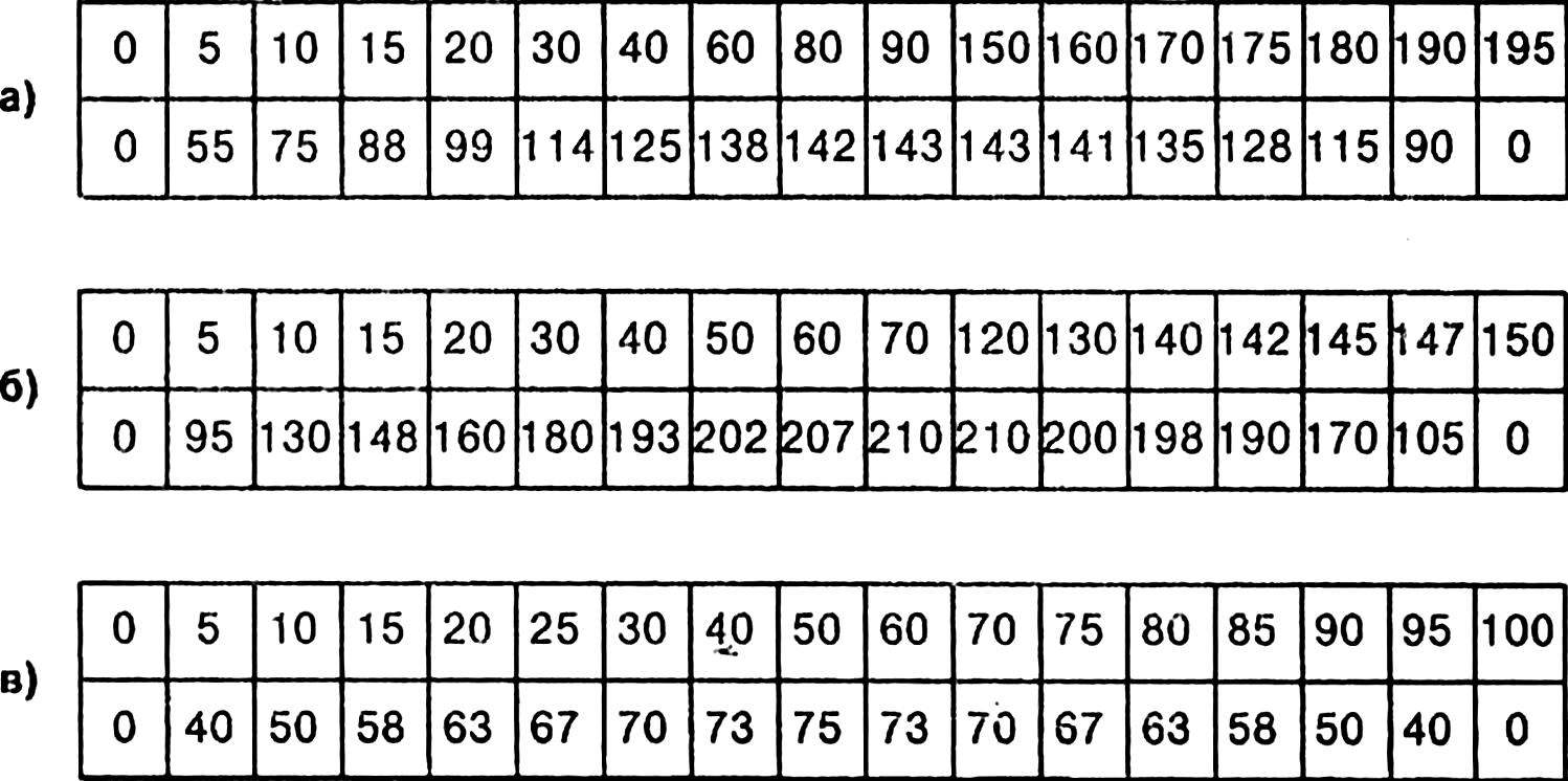 Coordinates for the manufacture of mandrels.