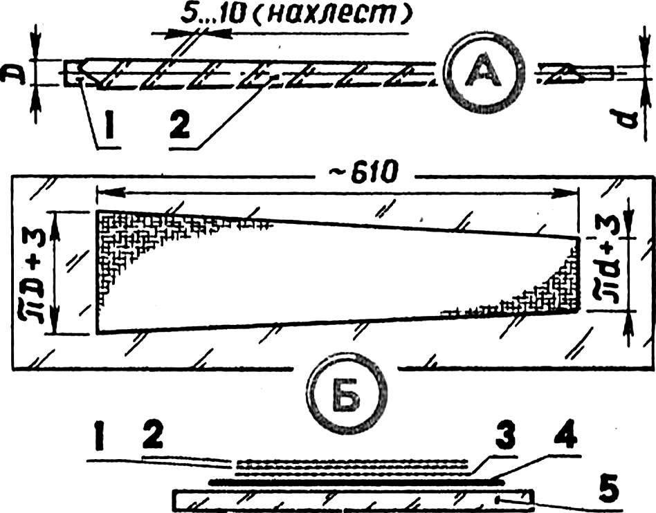 Схема формования хвостовой балки.
