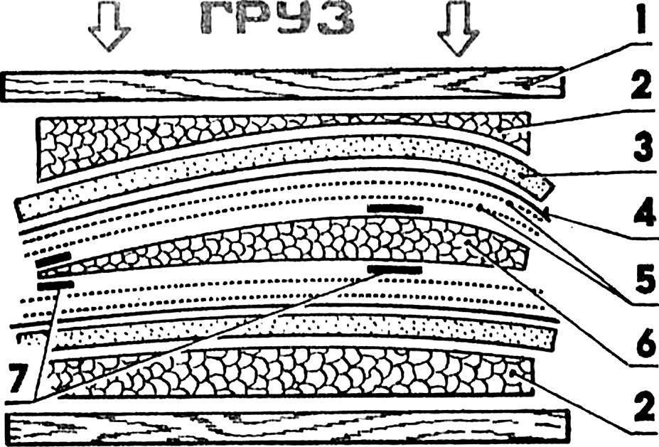 Схема формования композитного крыла.