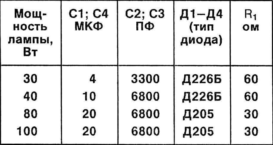 Таблица 2. Характеристики элементов схем для ламп различной мощности.