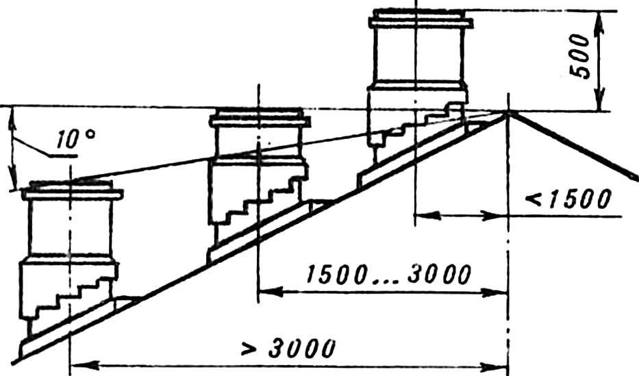 Зависимость высоты трубы от расстояния до конька крыши.