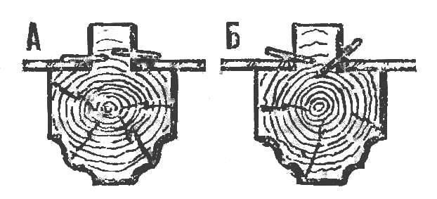 Р и с. 8. Закрепление стекла: А правильное, Б — неправильное.