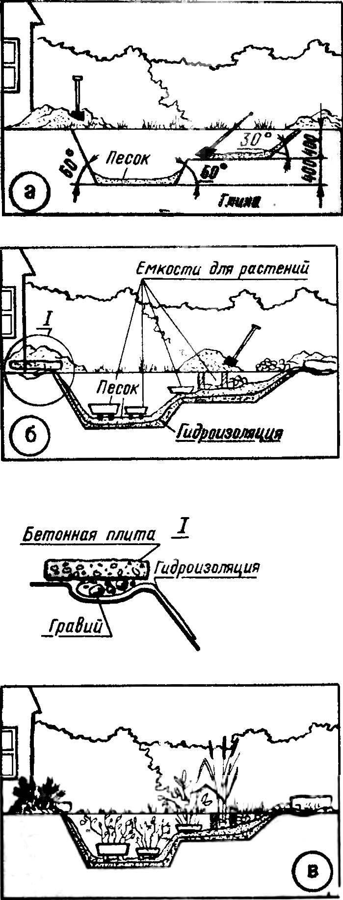 Основные этапы работы по устройству на приусадебном участке мини-озера.