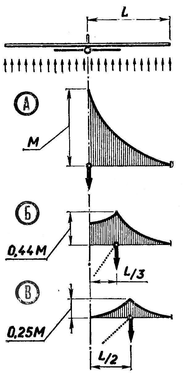 Изменение изгибающих нагрузок по размаху консоли крыла при различных схемах подвески на леере