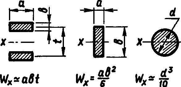 Схемы расчета лонжеронных элементов на изгиб.