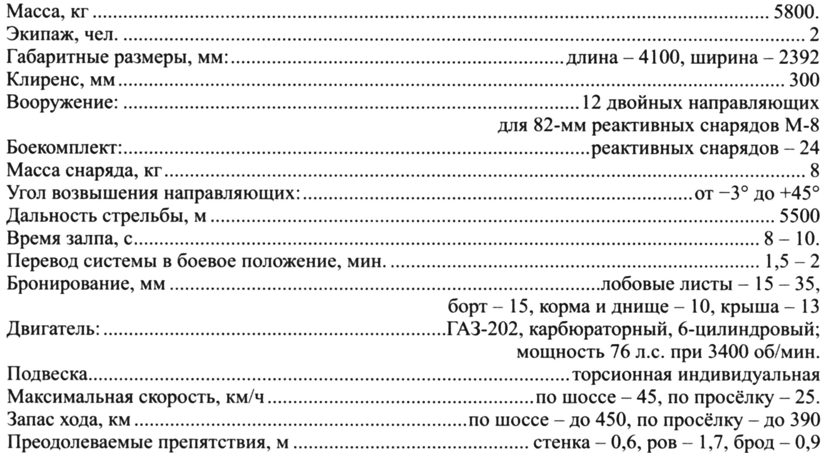 Тактико-технические характеристики БМ-8-24 на базе Т-60