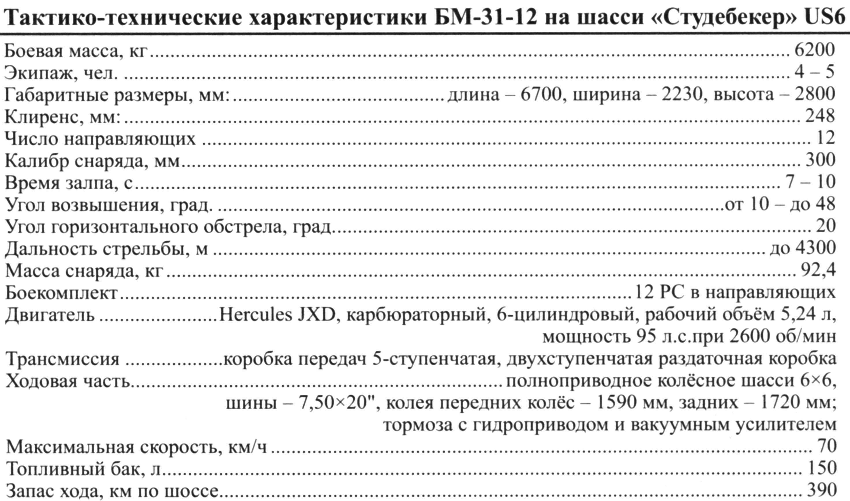 Тактико-технические характеристики БМ-31-12 на шасси «Студебекер» US6