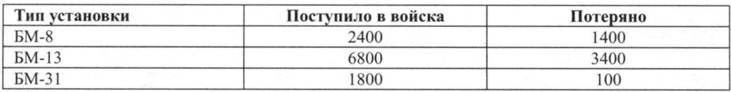 Количество установок БМ в годы войны