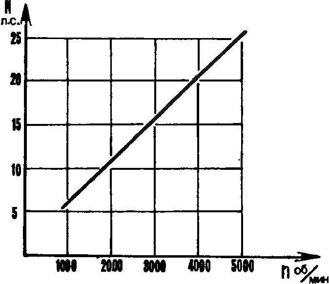 Fig. 1. The external characteristics of the engine RMZ-640.