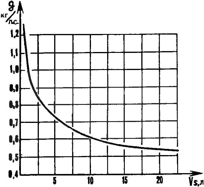 Рис. 2. Зависимость удельной массы двигателя от рабочего объема.