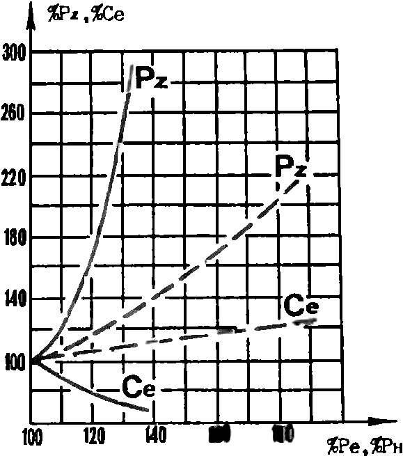 График влияния увеличения степени сжатия (сплошные линии) и наддува (штриховые линии) на давление в конце сгорания. Pz и удельный расход топлива Ce (в %).