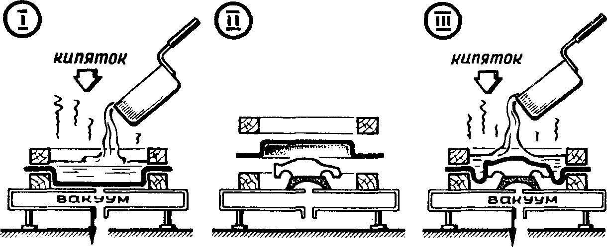 Последовательность операций по штамповке.