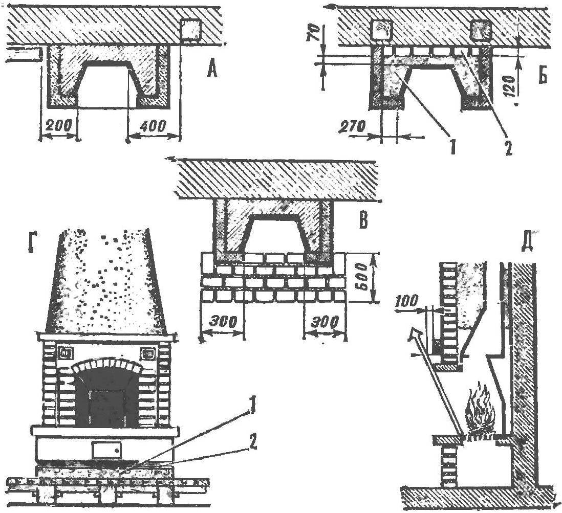 Рис. 6. Противопожарные условия