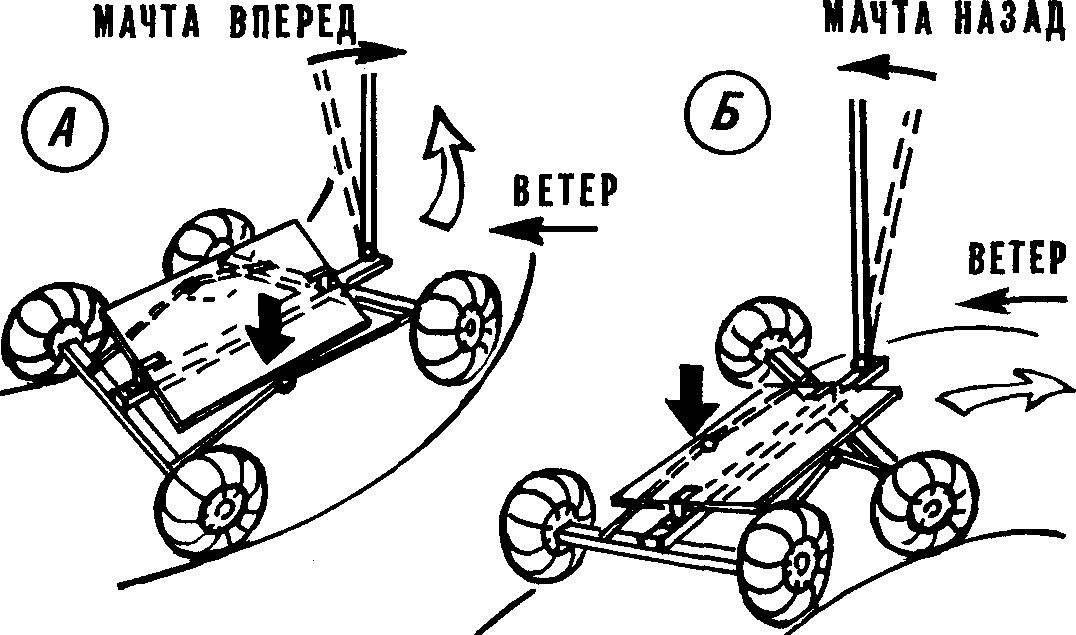 Рис. 3. Схемы поворотов.