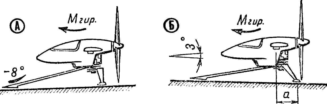 Недопустимый метод компенсации гироскопического момента (А) с использованием антикрыла и допустимый, но нежелательный метод (Б) с использованием легкого воздушного винта, выносом задних стенок назад и наклоном оси тяги винта вниз.