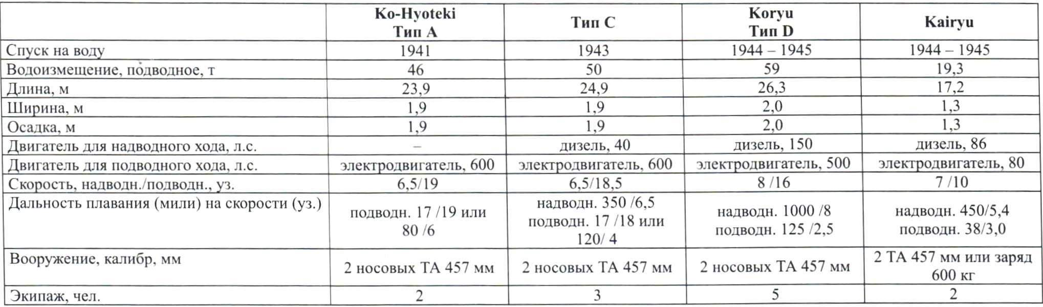 Тактико-технические характеристики японских сверхмалых подлодок