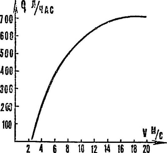 Рис. 5. Зависимость производительности ветроагрегата «Ромашка» от скорости ветра.