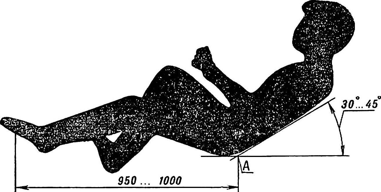 Fig. 2. Definition schema anthropometric point A.