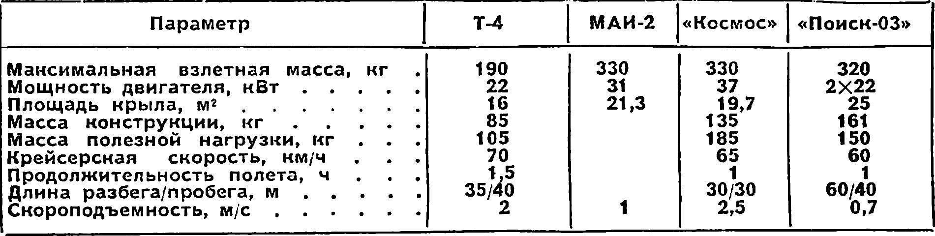 Основные характеристики мотодельтапланов.