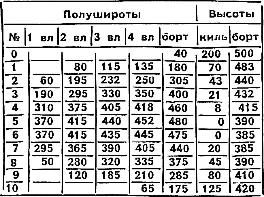 Таблица плазовых ординат.