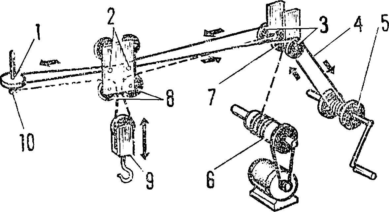 Рис. 2. Схема механизма подъема и перемещения груза.