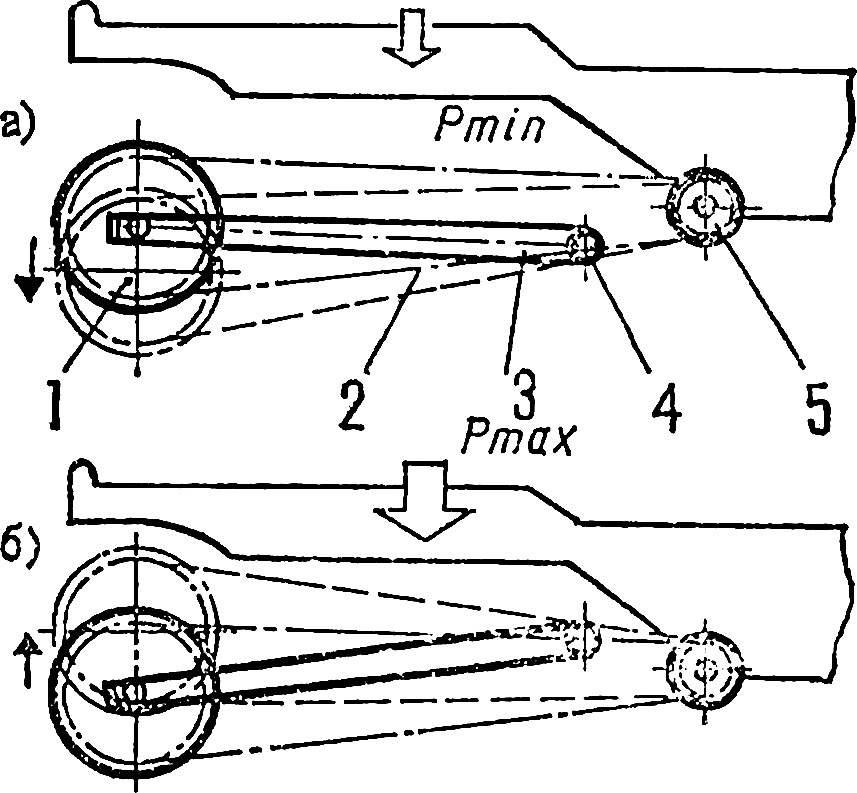 Рис. 1. Максимальное натяжение цепи.