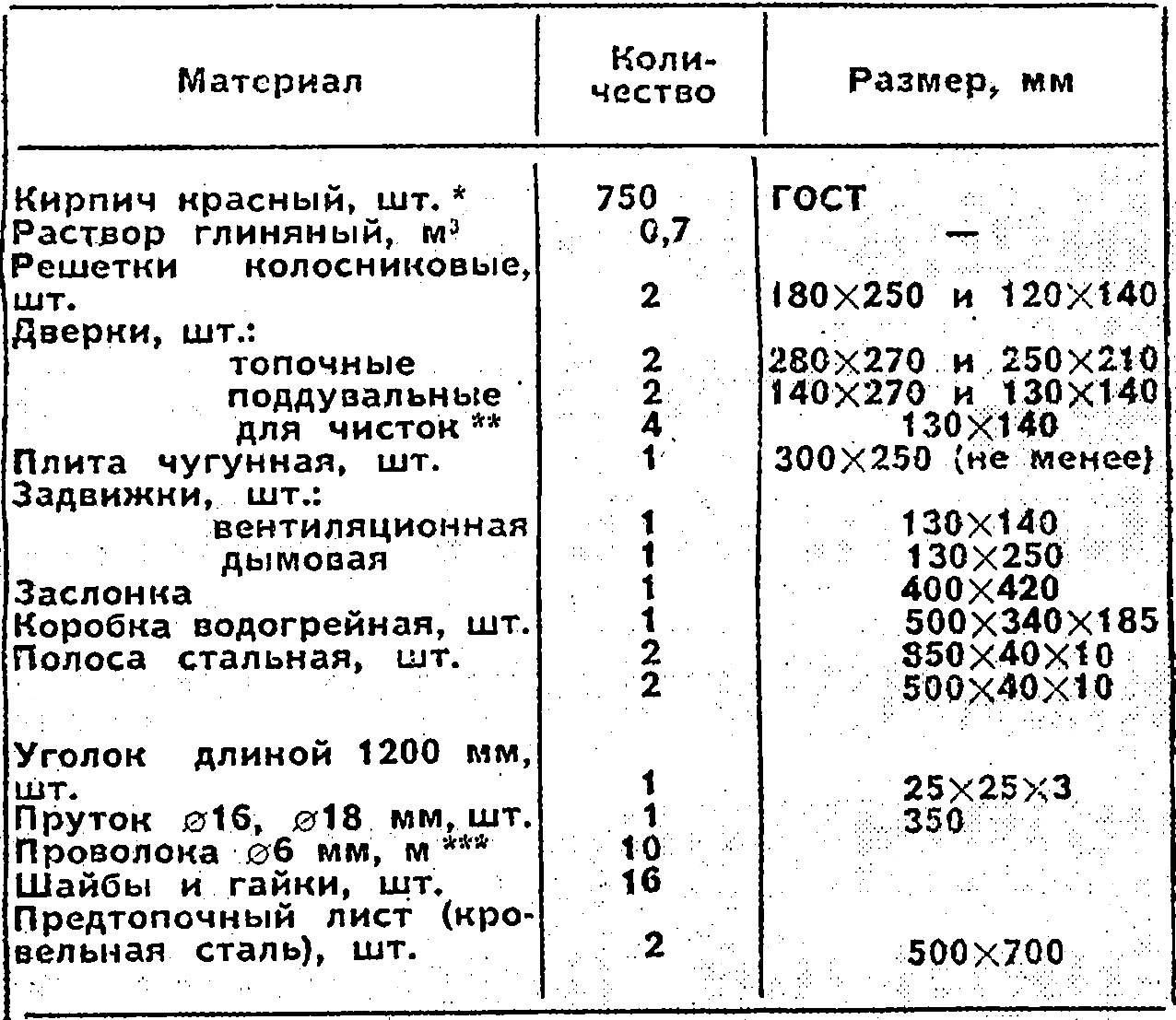 Материалы для кладки печи «экономки».