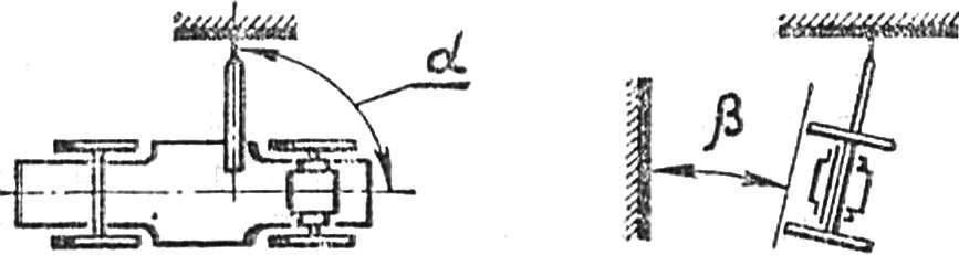 Рис. 5. Схема проверки правильности установки кордовой планки. Указанные углы должны быть равны: — 90°, р — 0°.