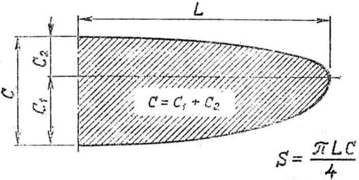 Рис. 7. Расчет площади полукрыла, образованного правильными четверть-эллипсами.