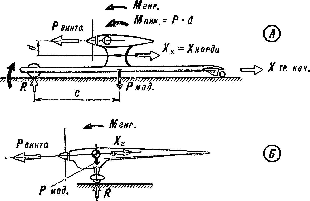 Fig. 2. Balancing cord in the box with a propeller in the vertical plane.