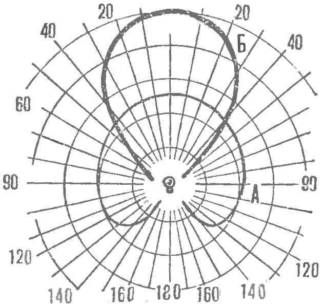 Рис. 2. Сравнительная диаграмма рассеивания света обычной лампы (А) и софита ,Б).