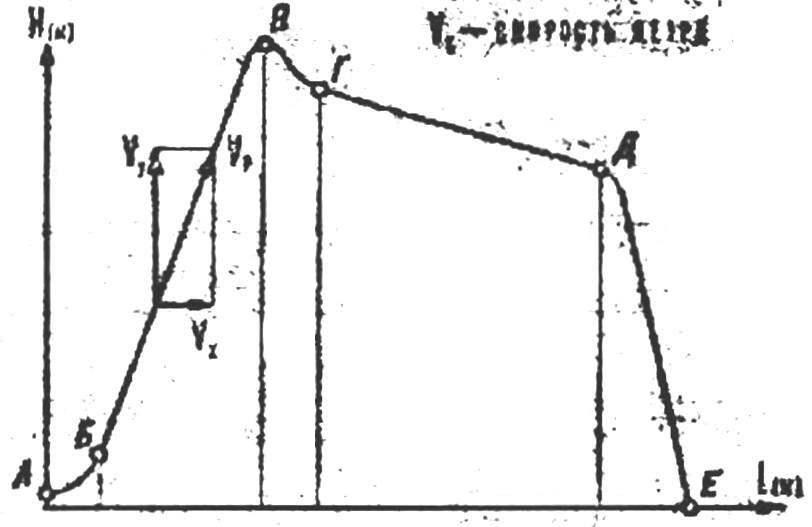 Траектория полета модели вертолета