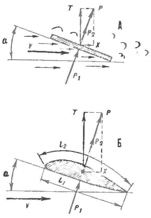 Рис. 1. Силы, действующие на прямую пластинку и аэродинамический профиль при движении в воздушном потоке