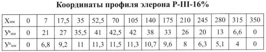 Координаты профиля элерона Р-III-16%