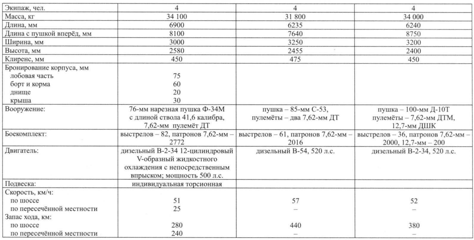 ТАКТИКО-ТЕХНИЧЕСКИЕ ХАРАКТЕРИСТИКИ СРЕДНЕГО ТАНКА Т-43, Т-44А, Т-44-100