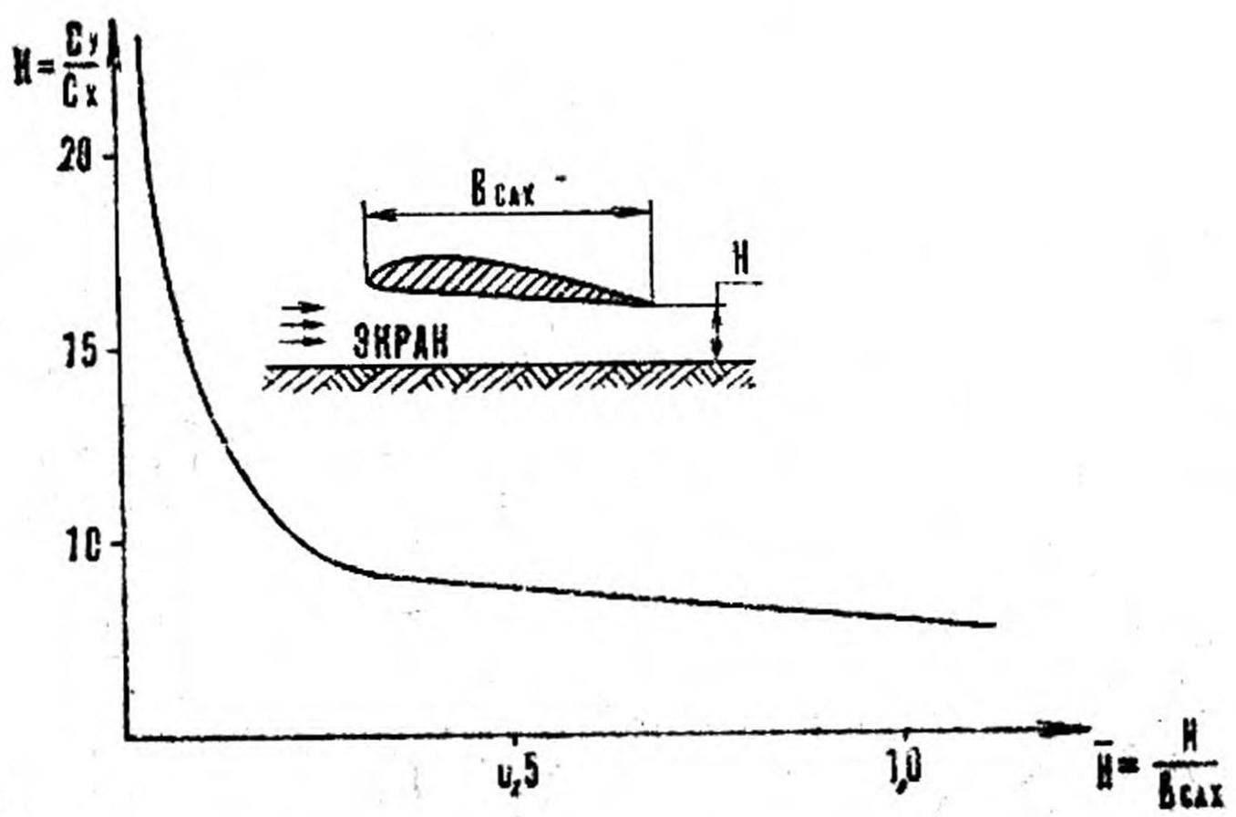 Р и с. 3. Зависимость аэродинамического качества от относительной высоты полета.