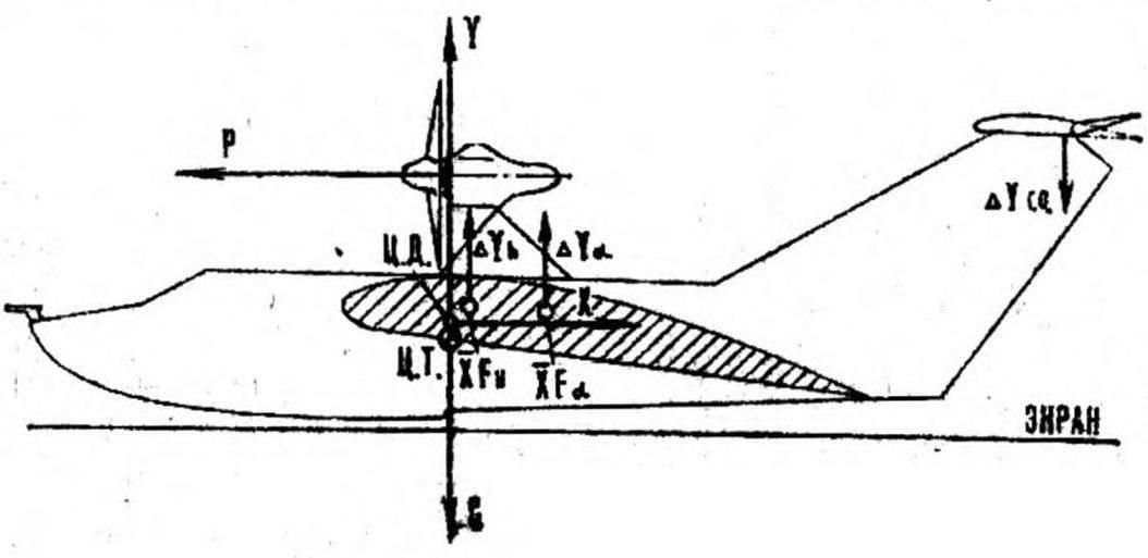 Рис. 4. Силы, действующие в полете над водой.