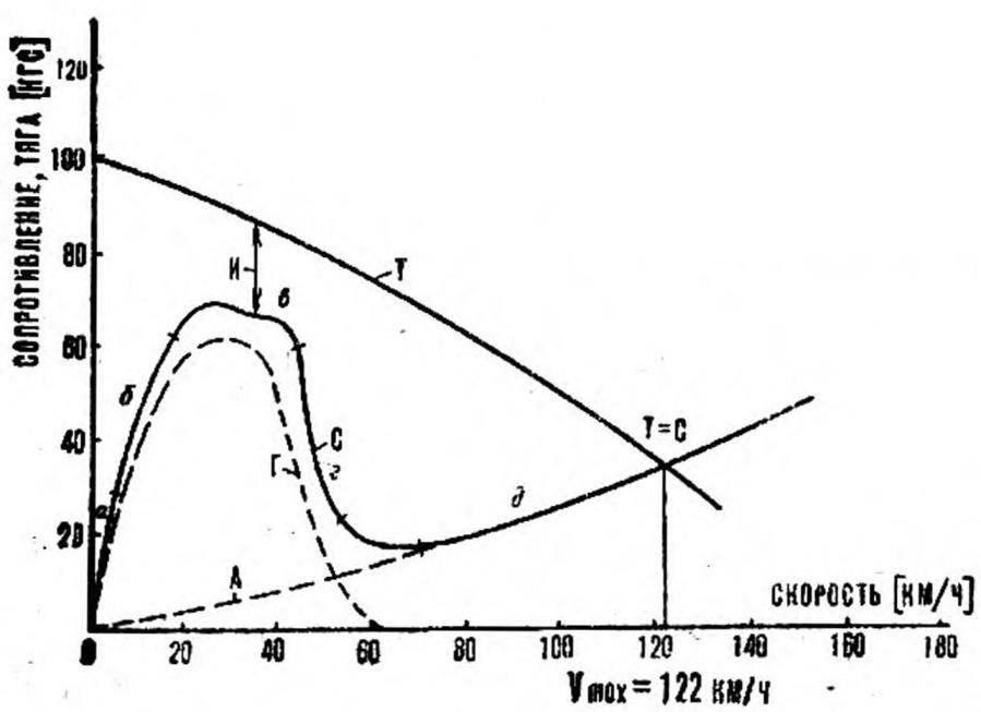 Рис. 6. Зависимость располагаемой тяги и аэродинамического сопротивления от скорости полета
