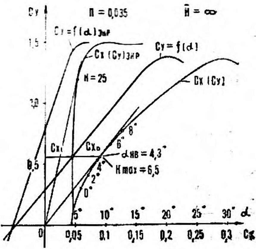 Рис. 7. Поляра ЭСКА-1 на разных высотах.