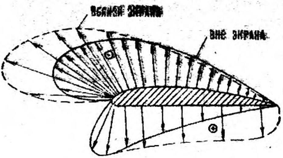 Рис. 8. Распределение давления на профиле крыла.
