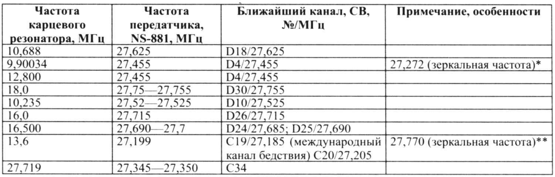 Соответствие частоты кварцевого резонатора выходной частоте трансивера NS-881